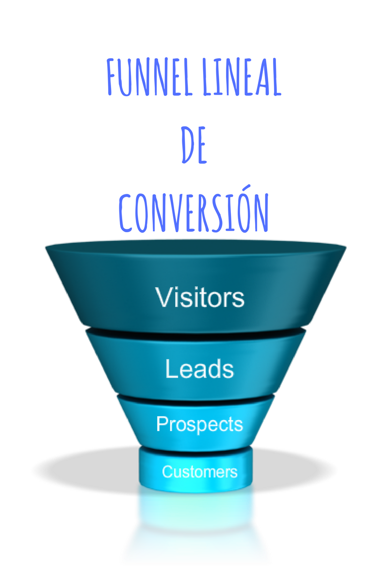 Esto es un Funnel lineal de Conversion