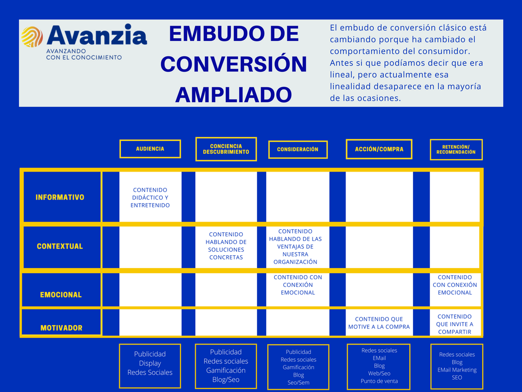 FUNNEL DE CONVERSION AMPLIADO